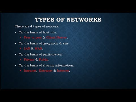 CCNA Basics - Types of Network / Modes & Types of communicat