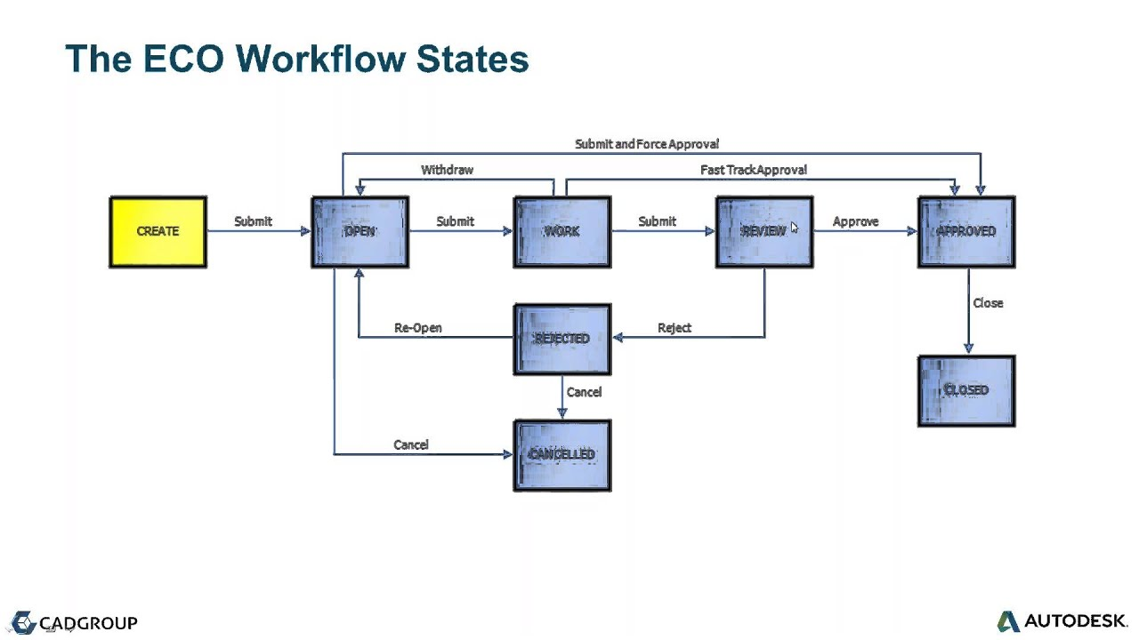 Engineering Process Diagram 1 Phase Contactor Wiring Change Flow