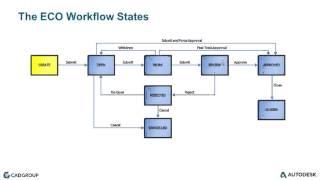 Autodesk Vault Professional 2016 The Engineering Change Order Workflow