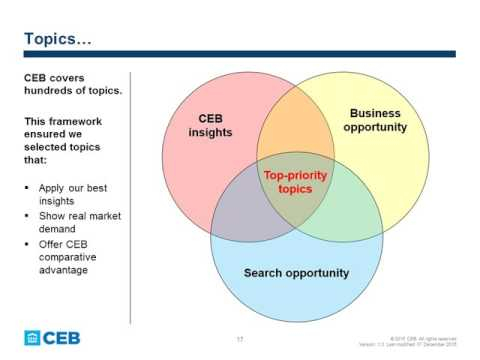 Customer Spotlight: CEB's Secret Sauce For Accelerating Pipeline Growth