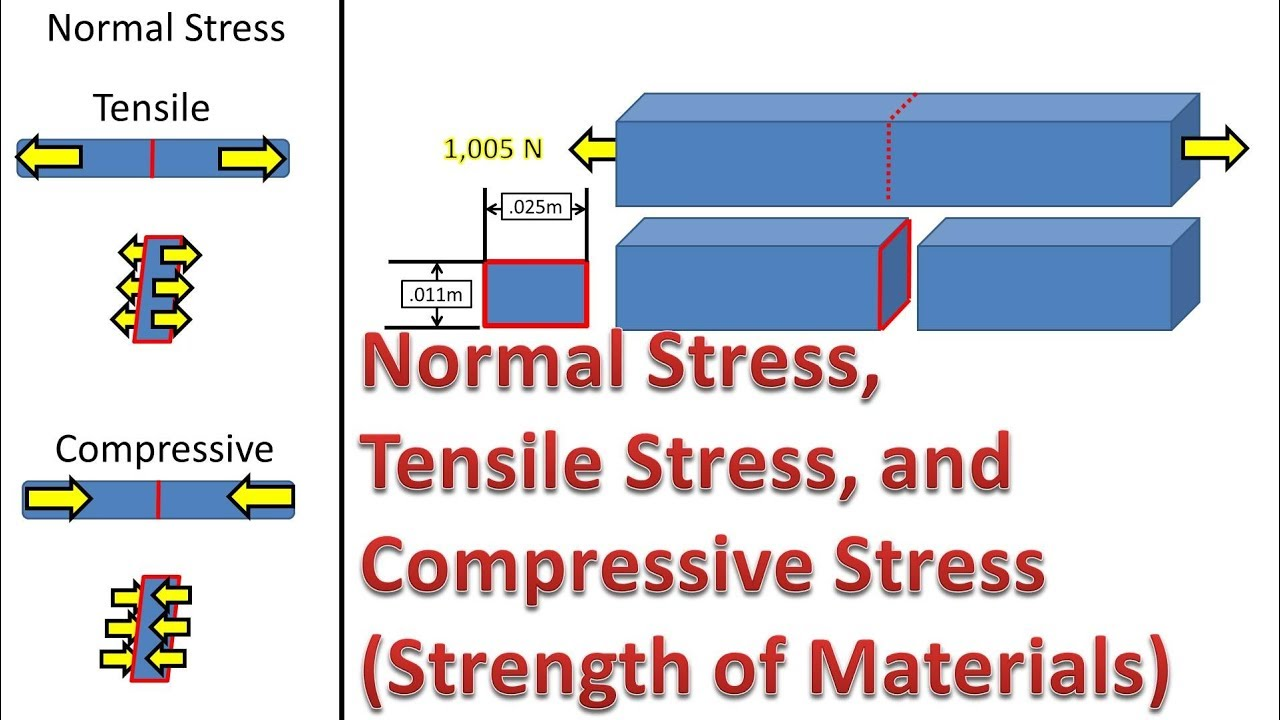 Calculate Average Normal, Tensile and Compressive Stress (Strength of  Materials )
