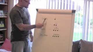 understanding musical rhythm   how to understand rhythm using condiments