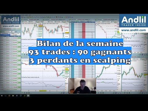 Résultats Scalping trading futures cac 40, dax 30,  Dow Jones 1/52