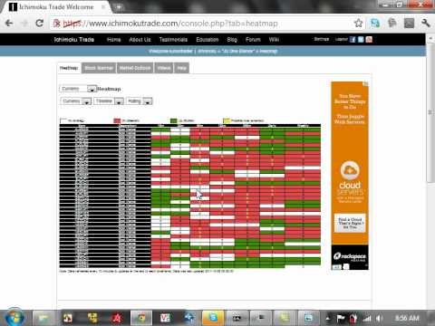 How To Use The Ichimoku Heat Map And Scanner For The Currency Stock And Future Market
