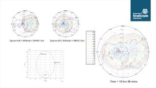 Polar View Zenith Angle from a Taranis Orbit with 2 spacecraft
