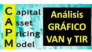 Analisis Grafico del VAN (Valor actual neto) y la TIR (Tasa interna de un proyecto)