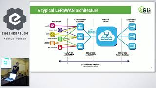 Setting up a LoRaWAN network - Hackware v4.2