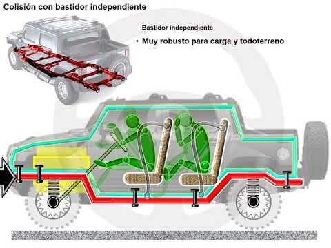 Historia de la carrocería de seguridad pasiva (4/8)