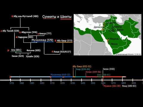 Исламские течения (часть
