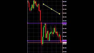 Trade with MetaTrader 4 from your phone