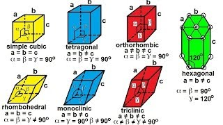 Chemistry - Liquids and Solids (32 of 59) Crystal Structure: Seven Types of Unit Cells