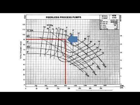 Anchor Pump Vol 4 How To Read A Pump Curve - YouTube