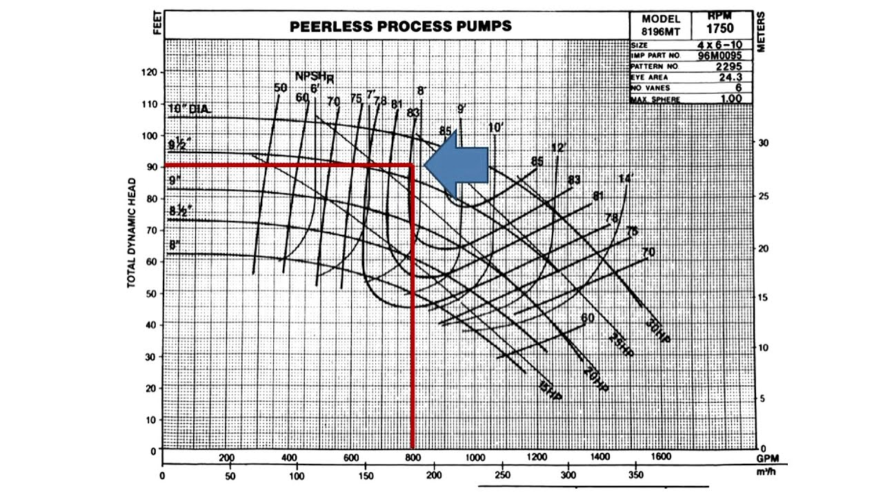 pump selection Pump selection guide dultmeier carries a huge inventory of pumps from a variety of high quality manufacturers below is a listing of some of the pumps we carry and some of the typical applications they might be used for.