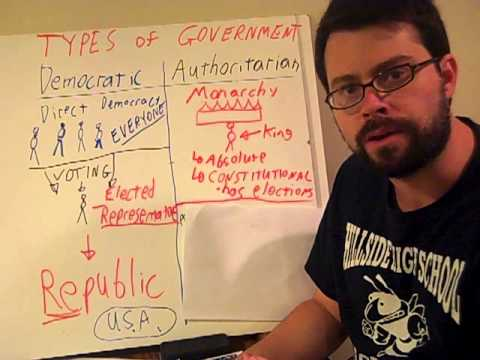 Types of Government Systems