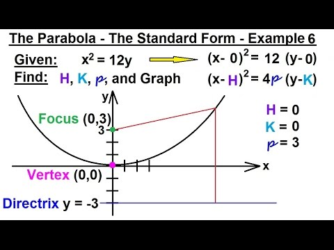 Precalculus Algebra Review Conic Sections 12 Of 27 The Parabola