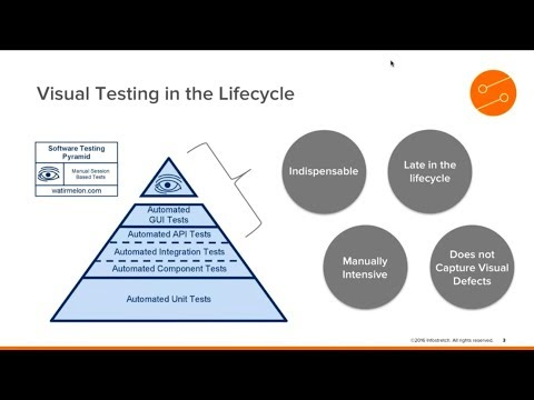 [Webinar] Best Practices of Automated Visual Testing: Getting it Right for the Best UX