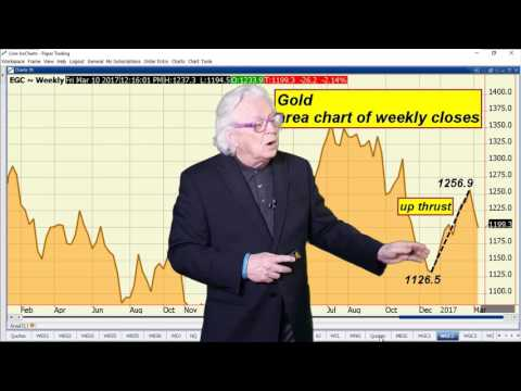 Ira Epstein's Metals Video 3 10 2017