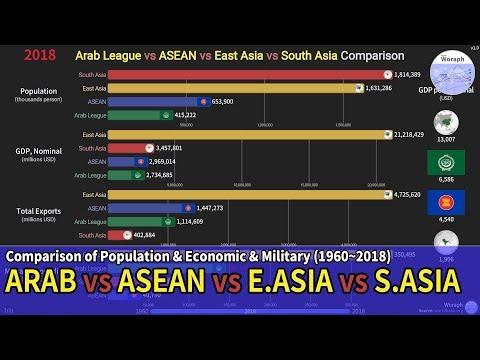 Arab League vs ASEAN vs East Asia vs South Asia [Population/Economy/Military] Comparison (1960~2018)
