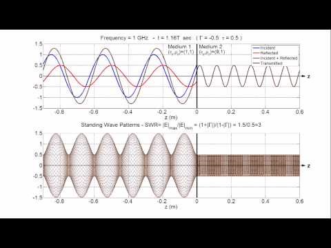Standing Wave Pattern Animation (SWR)