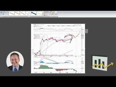 CSX Corp. Chart Analysis – Explosive Option