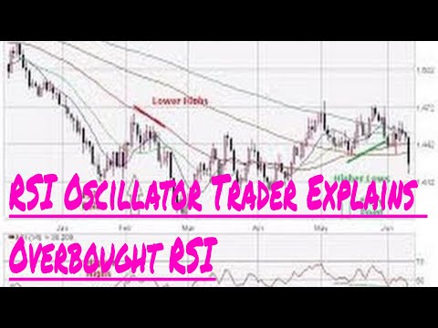 RSI Oscillator Trader Explains Overbought RSI