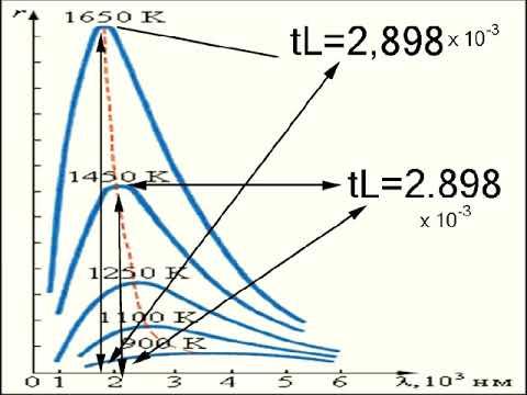 Познание мира (world Cognition) 4 постоянная Планка (Planck Constant)