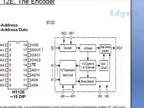 Encoders and Decoders - Introduction and Working with