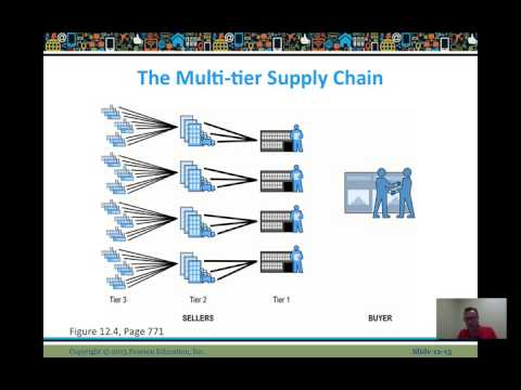 Ecommerce B2B Supply Chain and Collaborative Commerce - Video Lesson 12