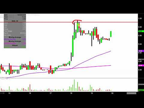 Northern Dynasty Minerals Ltd. - NAK Stock Chart Technical Analysis for 04-19-18