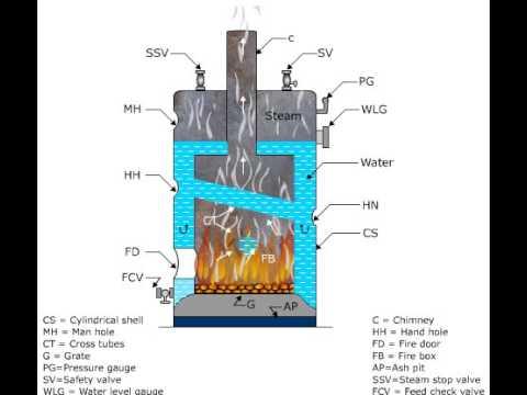 simple vertical boiler - YouTube