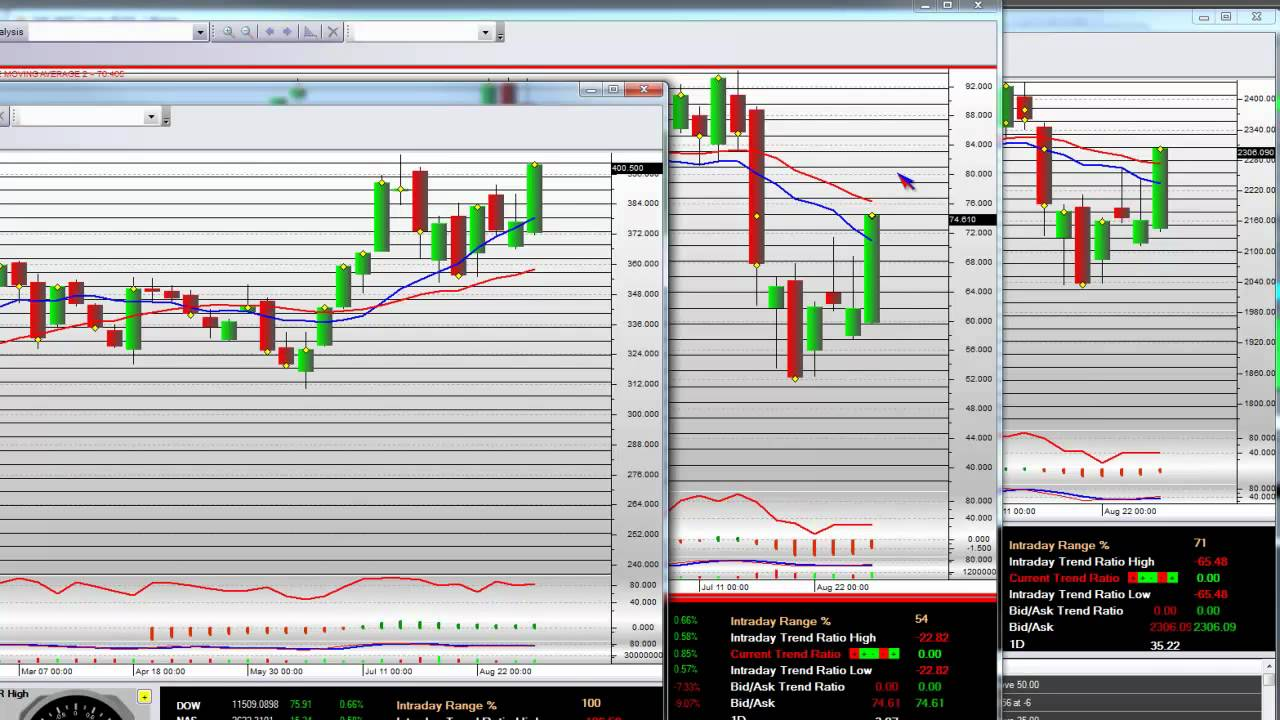 Candlestick Patterns Intraday Stock Trading AAPL Breakout ...