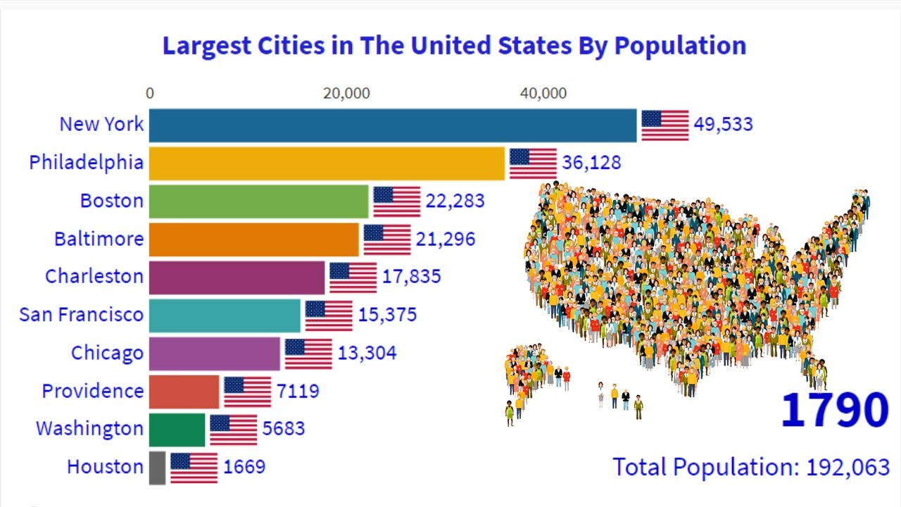 Top 10 Most Largest Cities In The United States 1790 ...