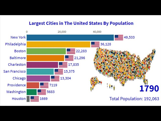 Top 10 Most Largest Cities In The United States 1790 - 2020