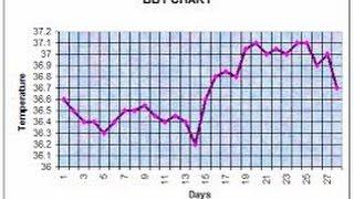 Individuare l'Ovulazione: Temperatura Basale