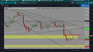 Bitcoin Analysis in 15 minutes | You'll have time and options to long or short