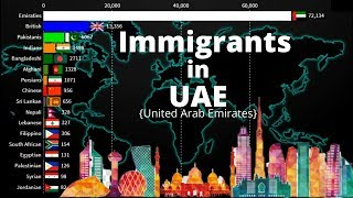 People by Nationality in UAE {United Arab Emirates} 1960-2020