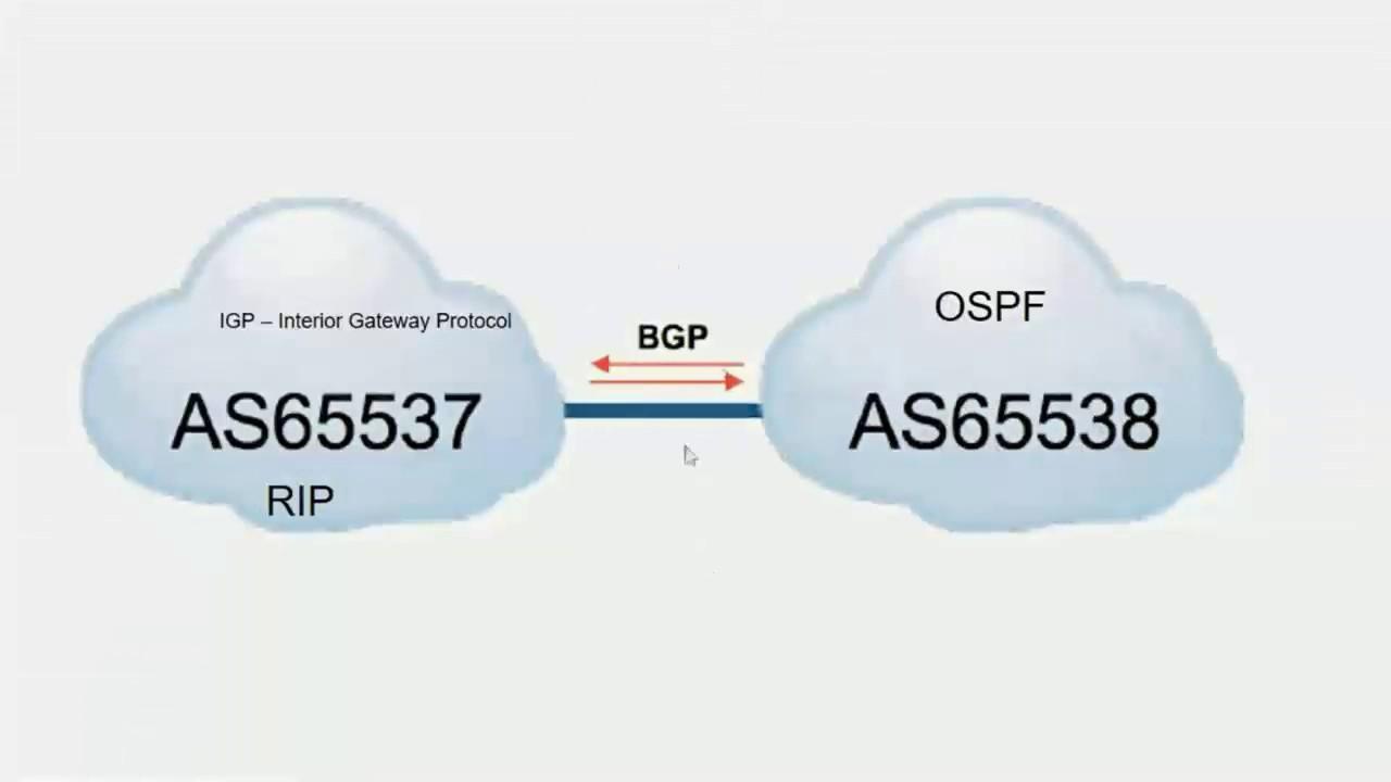 Desvendando o Protocolo BGP