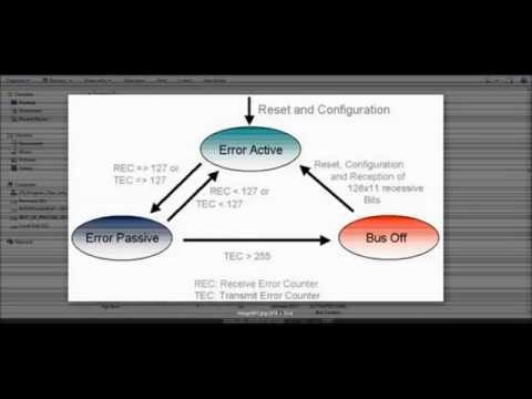 Basics of CAN (Controller Area Network)