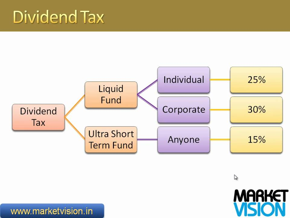 dividends and taxes This guide to the dividend tax was designed to help new investors understand what it is, the tax rates, and how it is calculated.