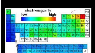 Polar bonds and electronegativity