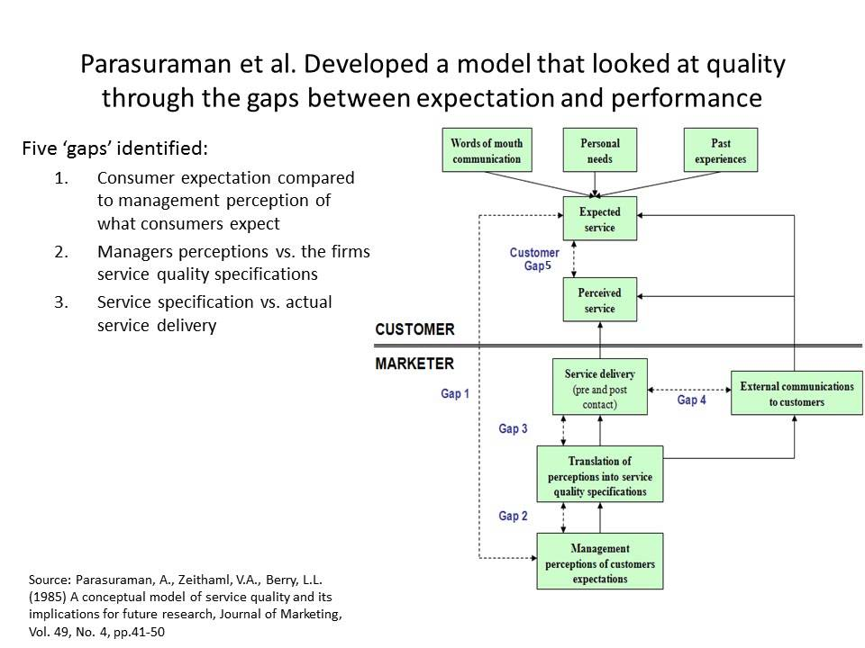 Service Quality Gap Analysis Model Parasuraman Zeithaml And Berry