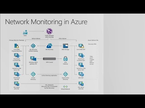 Monitoring, diagnosing and debugging with Azure networking - BRK4032