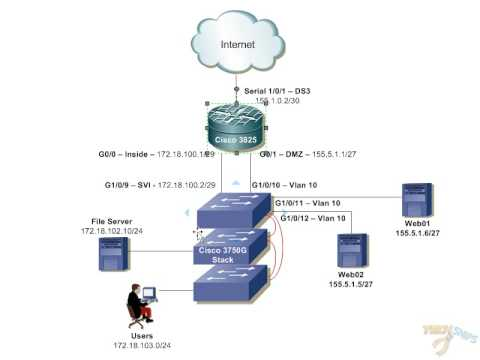Building Small Office Network - Part1 - Network Design - Youtube