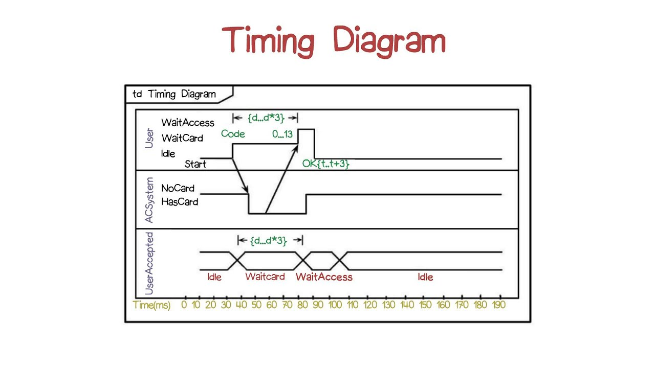 timing diagram example youtube wiring diagram for light switch u2022 rh lomond tw Interaction Diagram Ford 2.3 Timing Diagram