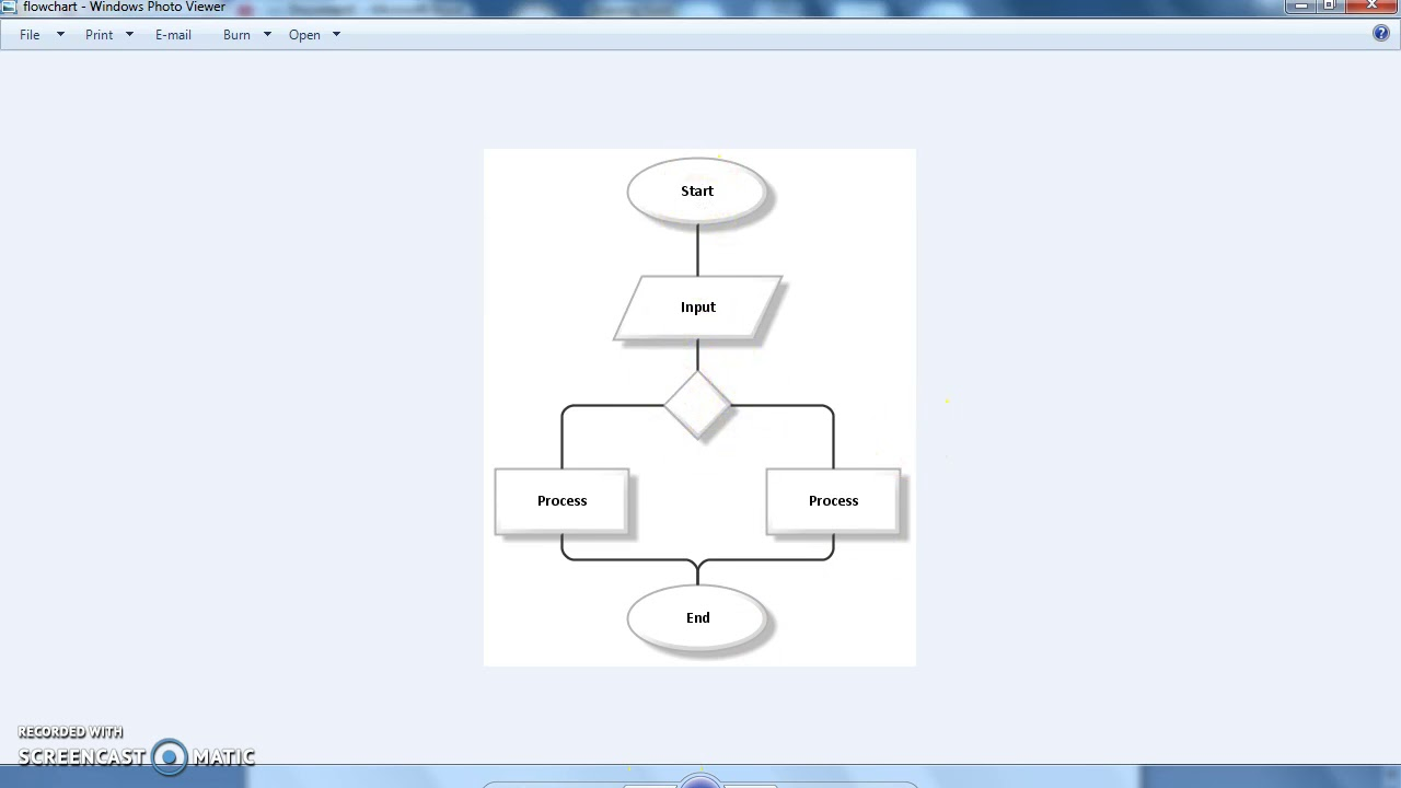 how to make flow chart on microsoft word hindiurdu