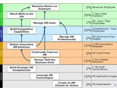 Building the Human Resources Performance Measurement Scorecard