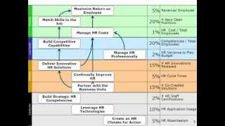 Building the Human Resources Performance Measurement Scorecard