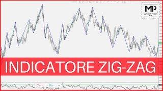 Usare l'indicatore ZIG ZAG per trovare i Pattern Armonici e leggere la Price Action