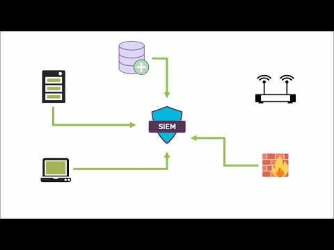 Security Intelligence & Events Monitoring (SIEM) Platform