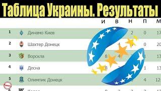 Чемпионат Украины по футболу УПЛ 8 тур Таблица результаты расписание